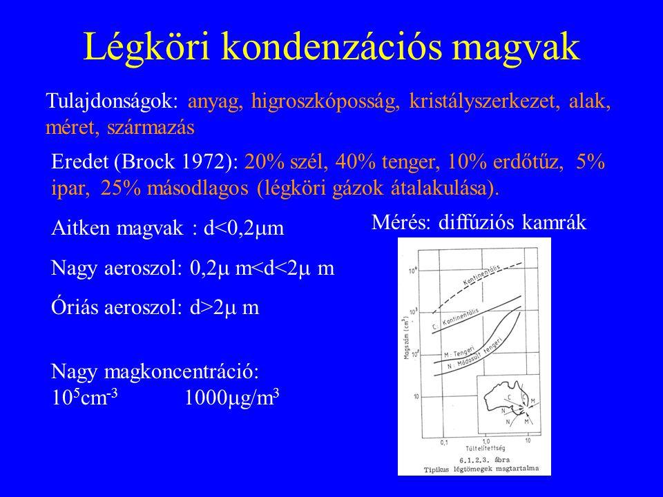 Légköri kondenzációs magvak