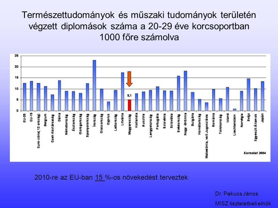 Természettudományok és műszaki tudományok területén végzett diplomások száma a 20-29 éve korcsoportban 1000 főre számolva