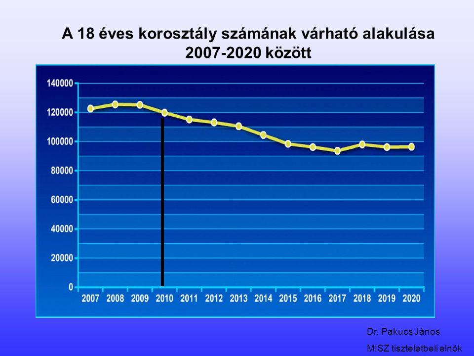 A 18 éves korosztály számának várható alakulása 2007-2020 között