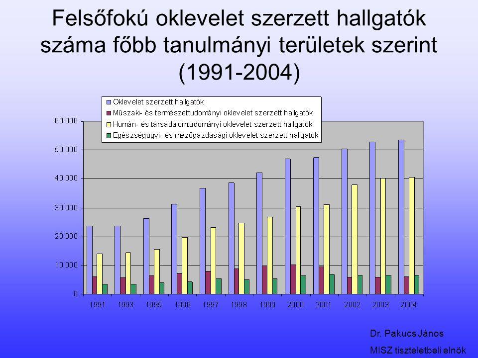 Felsőfokú oklevelet szerzett hallgatók száma főbb tanulmányi területek szerint (1991-2004)