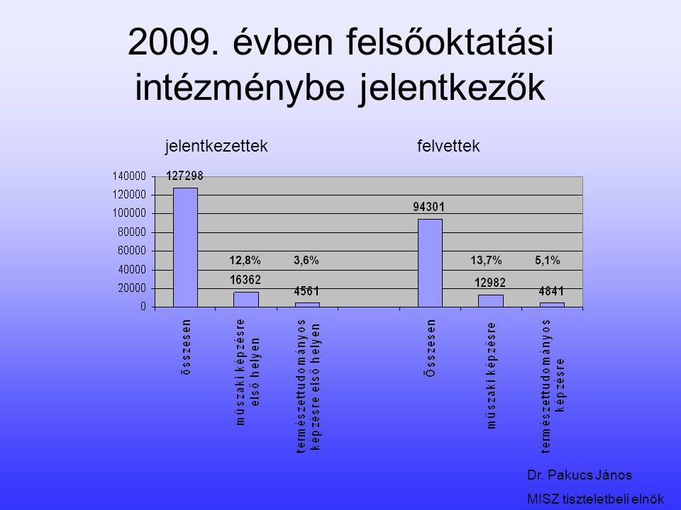 2009. évben felsőoktatási intézménybe jelentkezők