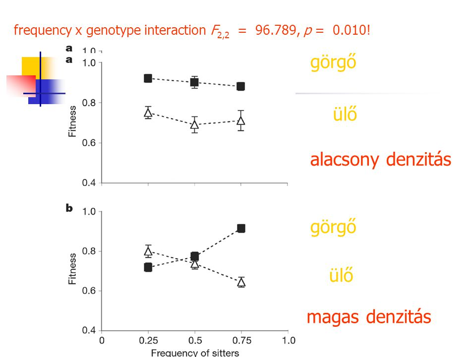 frequency x genotype interaction F2,2 = 96.789, p = 0.010!
