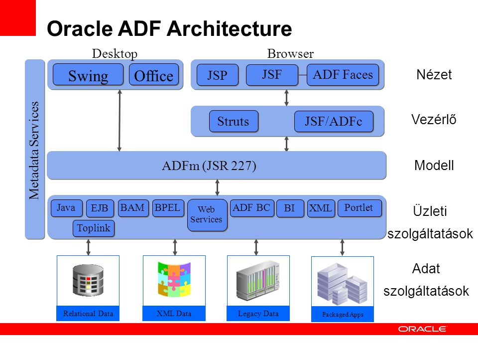 Oracle ADF Architecture