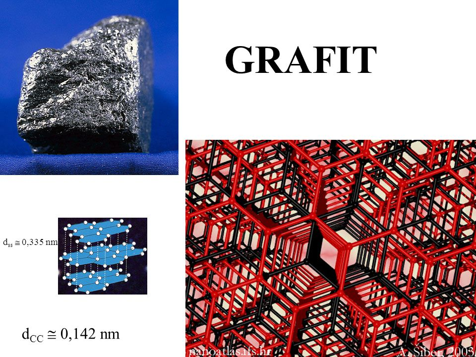 GRAFIT dss  0,335 nm dCC  0,142 nm