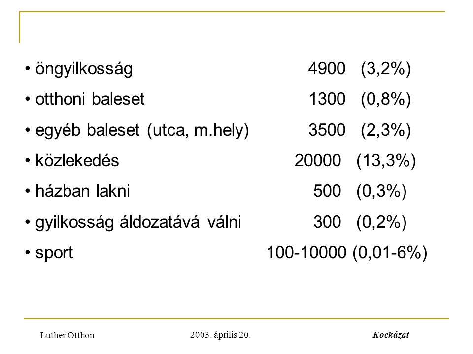 egyéb baleset (utca, m.hely) 3500 (2,3%) közlekedés 20000 (13,3%)
