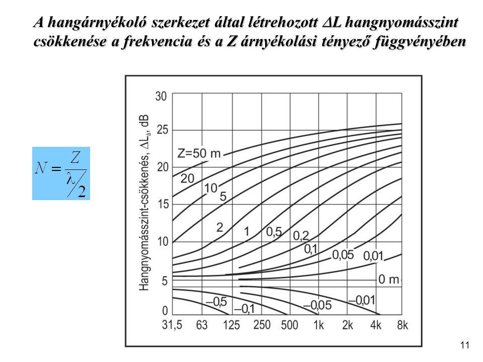 A hangárnyékoló szerkezet által létrehozott L hangnyomásszint