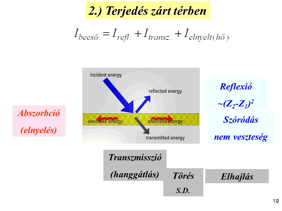 2.) Terjedés zárt térben Reflexió ~(Z2-Z1)2 Abszorbció (elnyelés)