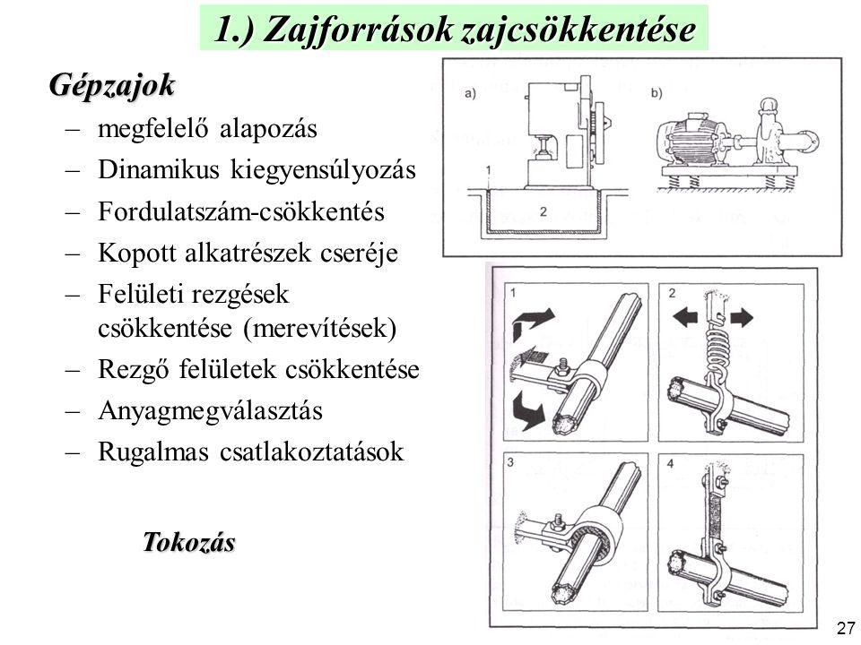 1.) Zajforrások zajcsökkentése