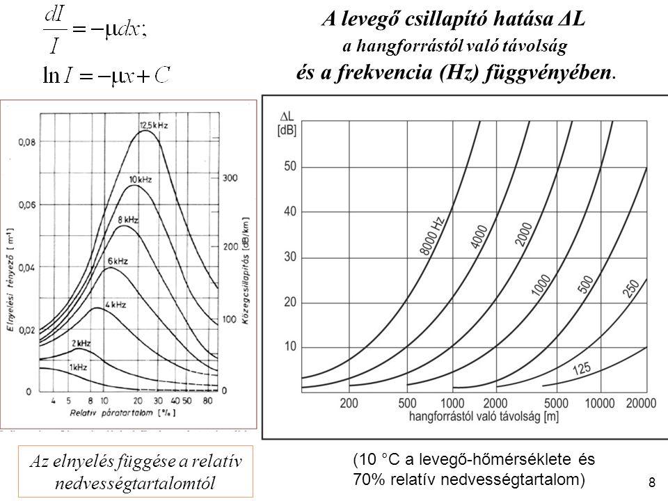 A levegő csillapító hatása ΔL és a frekvencia (Hz) függvényében.