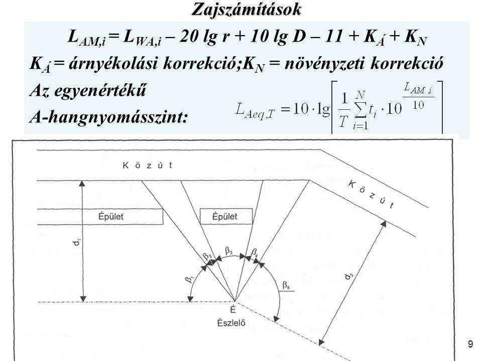 LAM,i = LWA,i – 20 lg r + 10 lg D – 11 + KÁ + KN