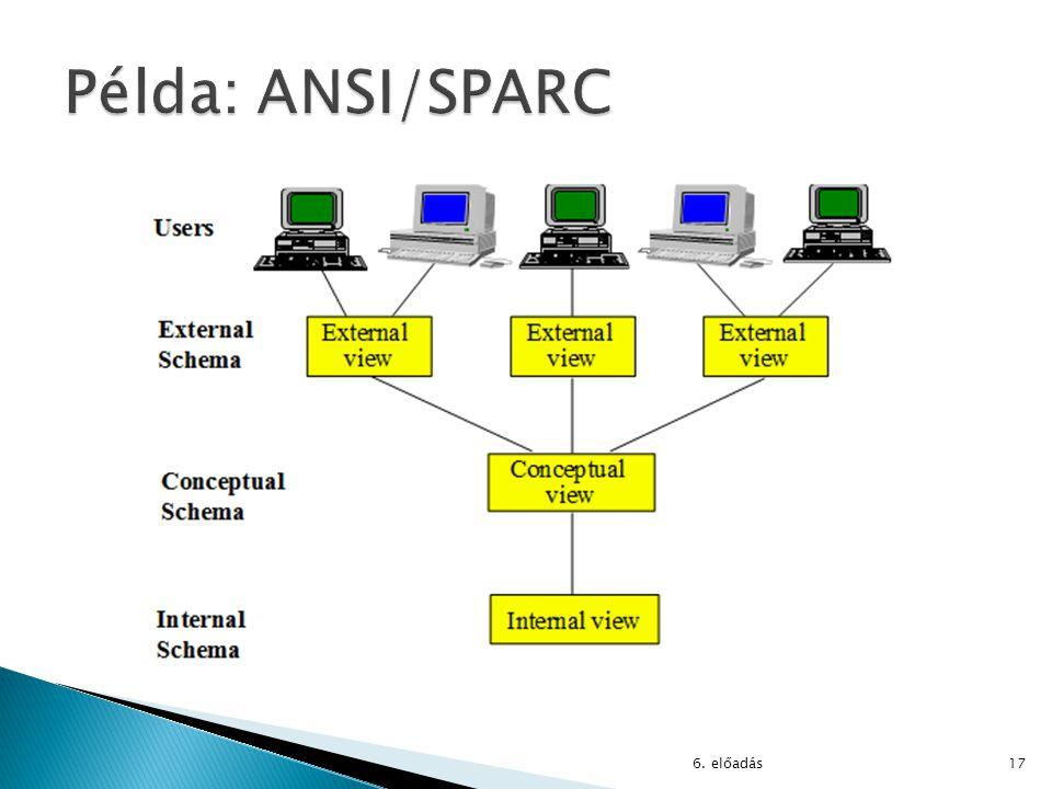 Példa: ANSI/SPARC 6. előadás
