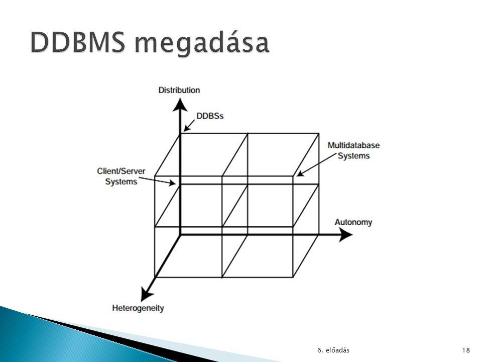 DDBMS megadása 6. előadás