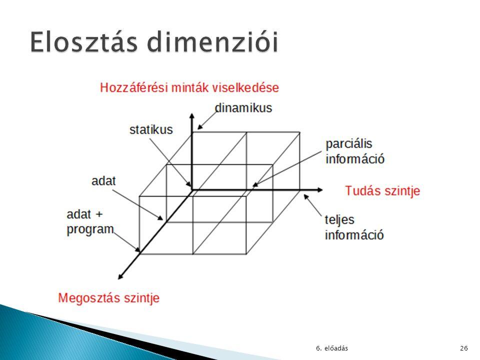 Elosztás dimenziói 6. előadás