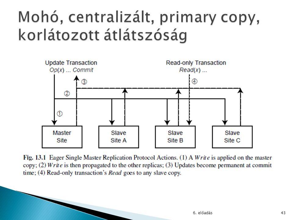 Mohó, centralizált, primary copy, korlátozott átlátszóság