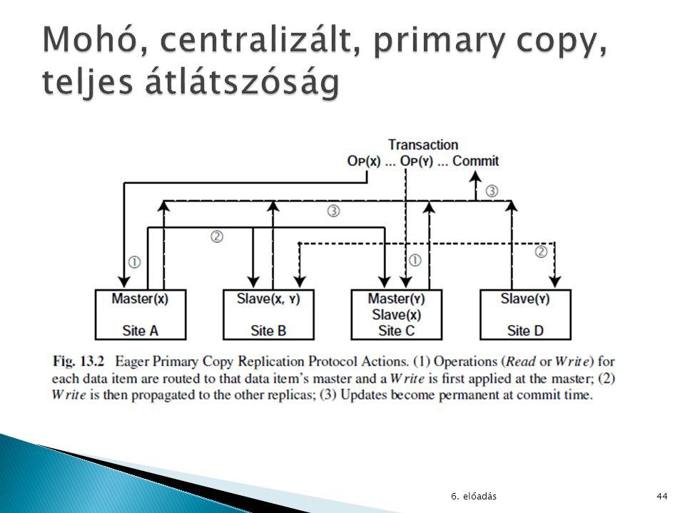 Mohó, centralizált, primary copy, teljes átlátszóság