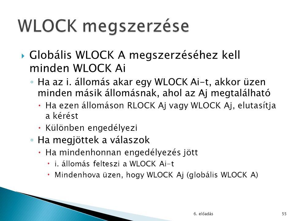 WLOCK megszerzése Globális WLOCK A megszerzéséhez kell minden WLOCK Ai