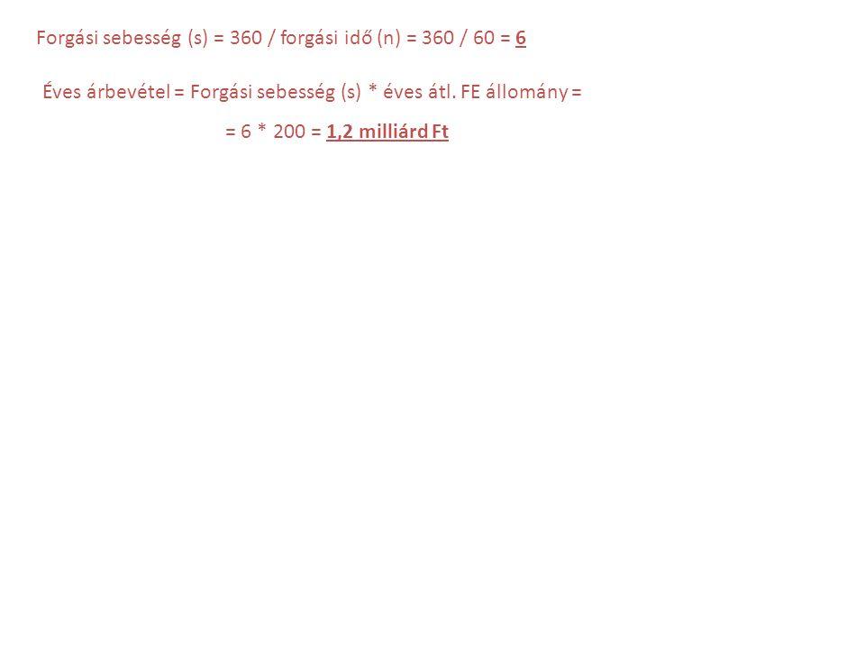 Forgási sebesség (s) = 360 / forgási idő (n) = 360 / 60 = 6