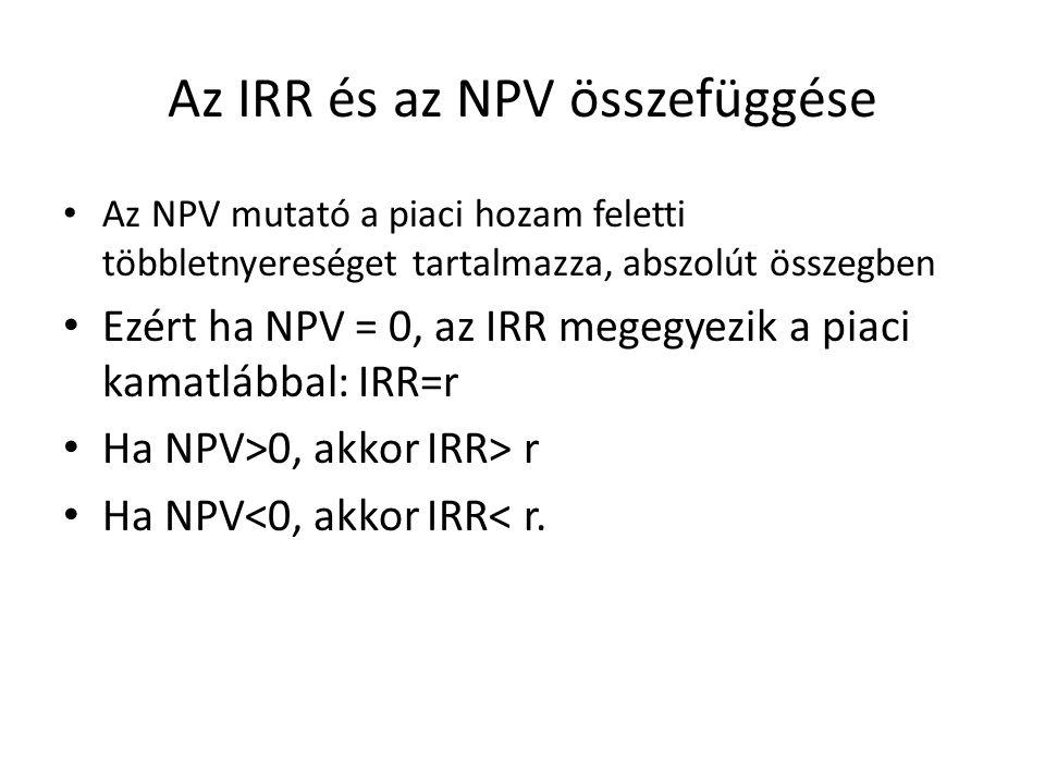 Az IRR és az NPV összefüggése