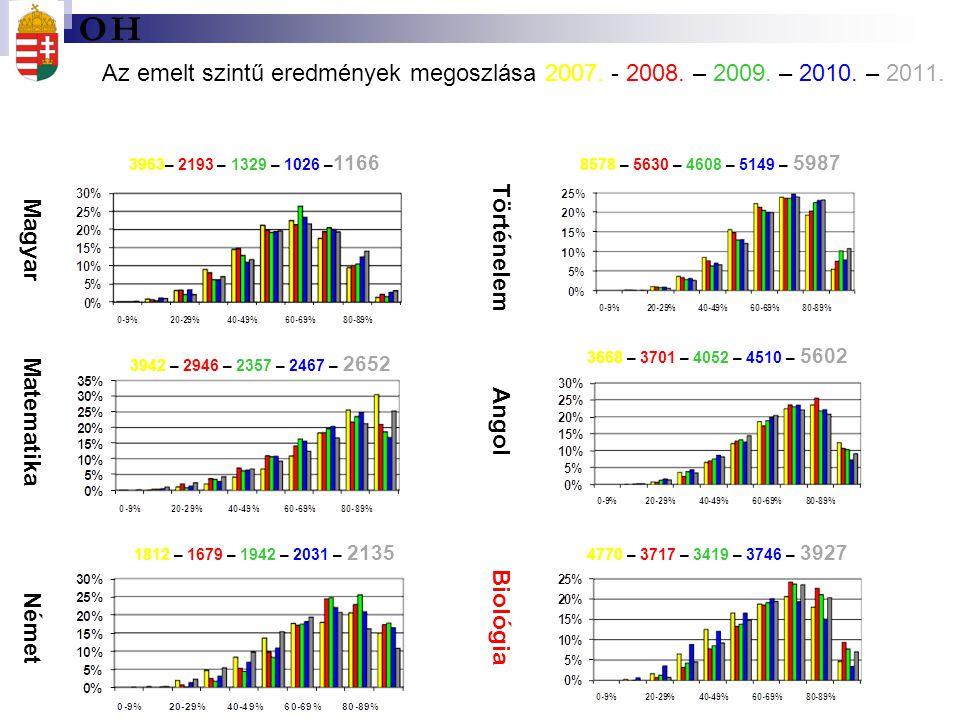 O H. Az emelt szintű eredmények megoszlása 2007. - 2008. – 2009. – 2010. – 2011. 3963– 2193 – 1329 – 1026 –1166.