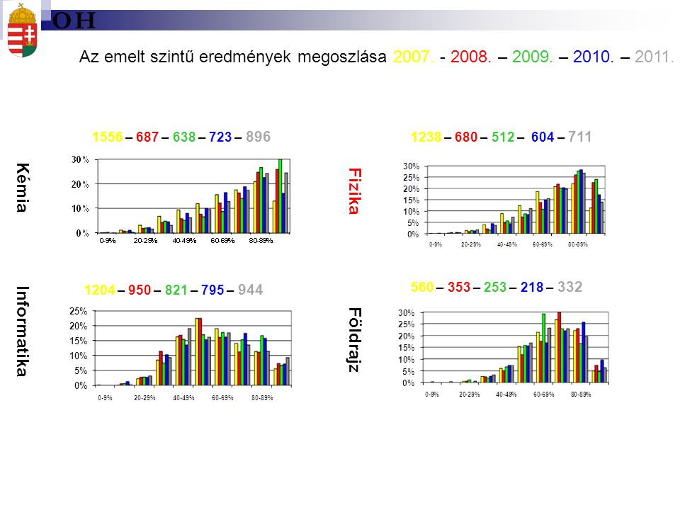 O H. Az emelt szintű eredmények megoszlása 2007. - 2008. – 2009. – 2010. – 2011. 1556 – 687 – 638 – 723 – 896.