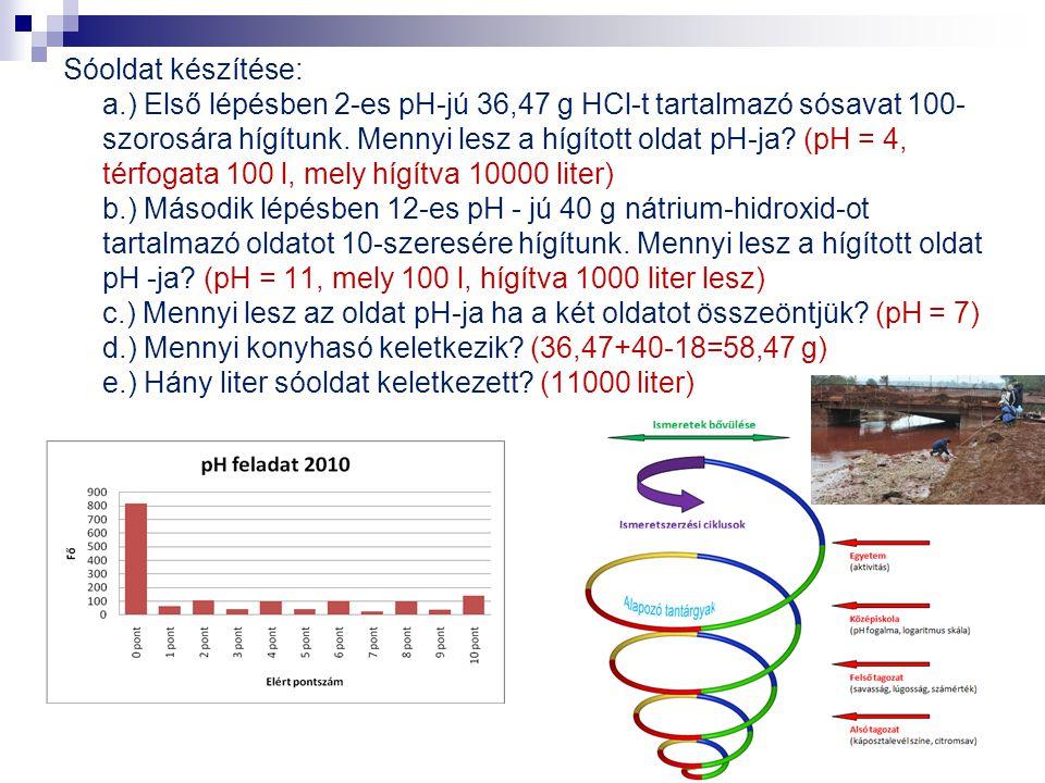 Sóoldat készítése: a.) Első lépésben 2-es pH-jú 36,47 g HCl-t tartalmazó sósavat 100-szorosára hígítunk.