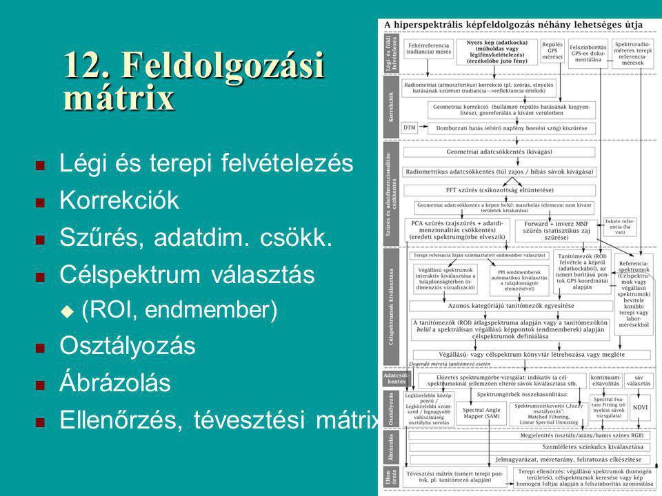 12. Feldolgozási mátrix Légi és terepi felvételezés Korrekciók