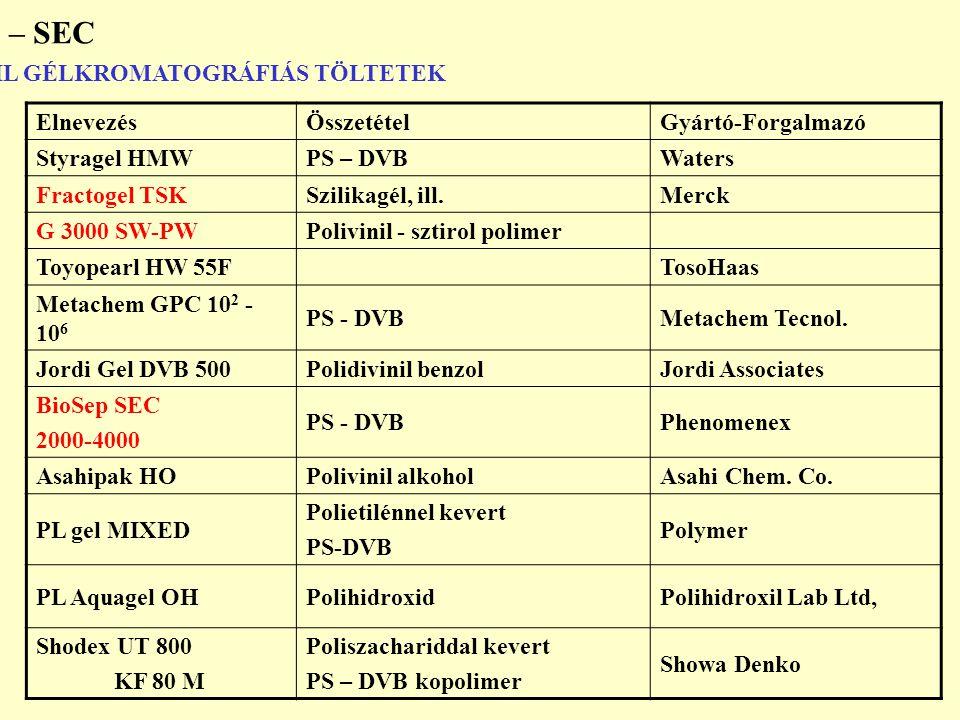 APOLÁRIS – HIDROFÓB/ORGANOFIL GÉLKROMATOGRÁFIÁS TÖLTETEK