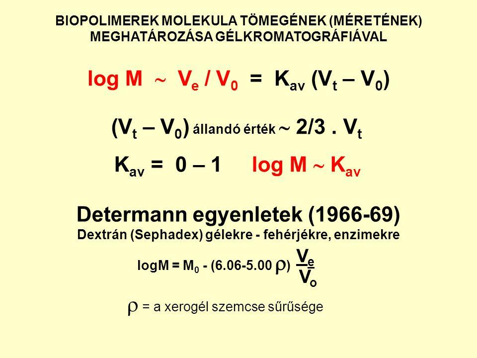 (Vt – V0) állandó érték  2/3 . Vt Kav = 0 – 1 log M  Kav