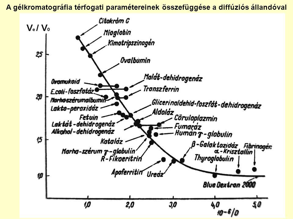 A gélkromatográfia térfogati paramétereinek összefüggése a diffúziós állandóval
