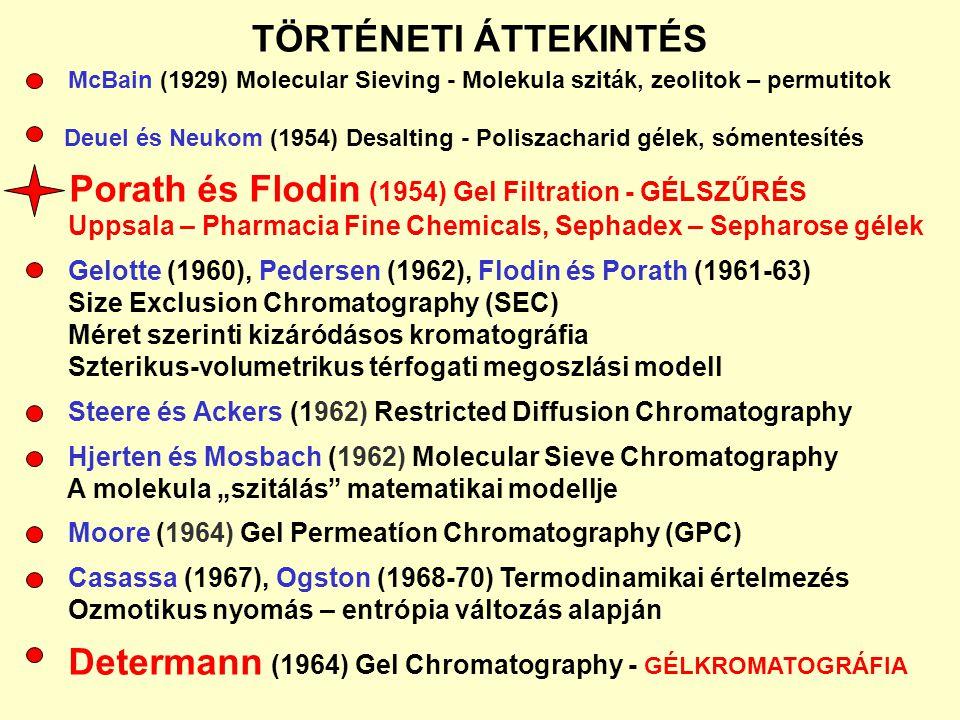 Porath és Flodin (1954) Gel Filtration - GÉLSZŰRÉS
