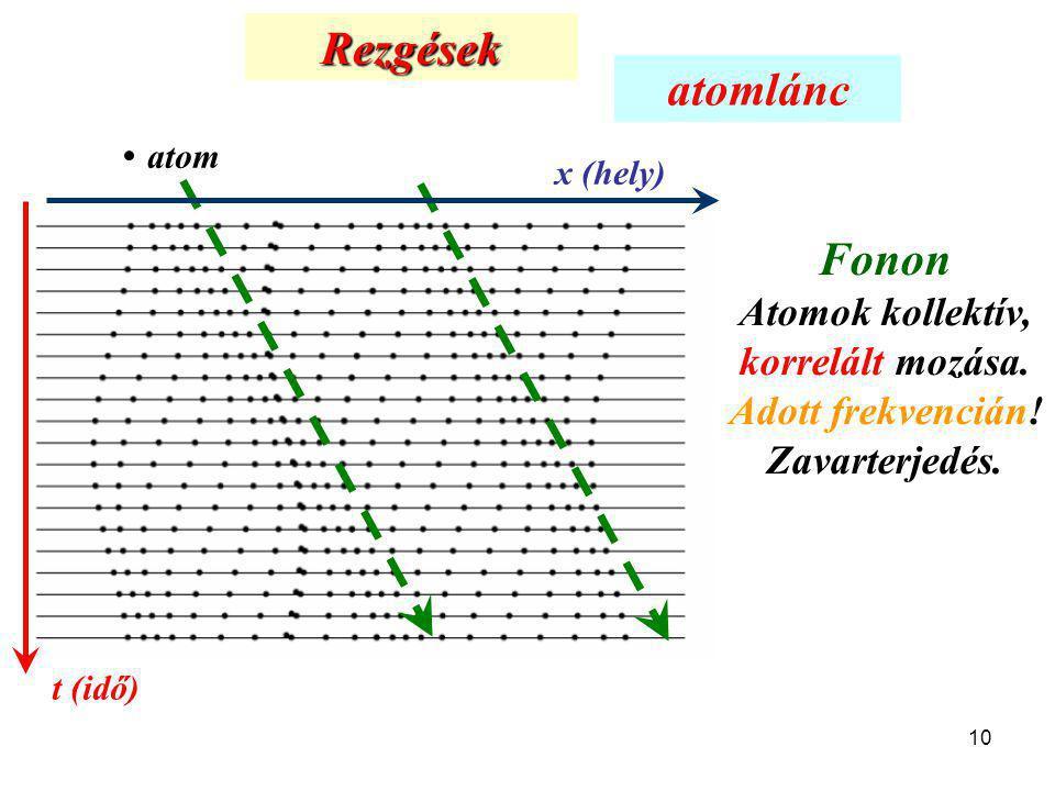 Rezgések atomlánc. atom. x (hely) Fonon Atomok kollektív, korrelált mozása. Adott frekvencián! Zavarterjedés.