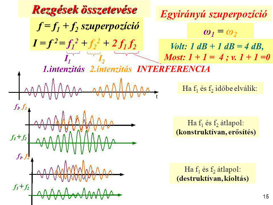 Rezgések összetevése Egyirányú szuperpozíció f = f1 + f2 szuperpozíció