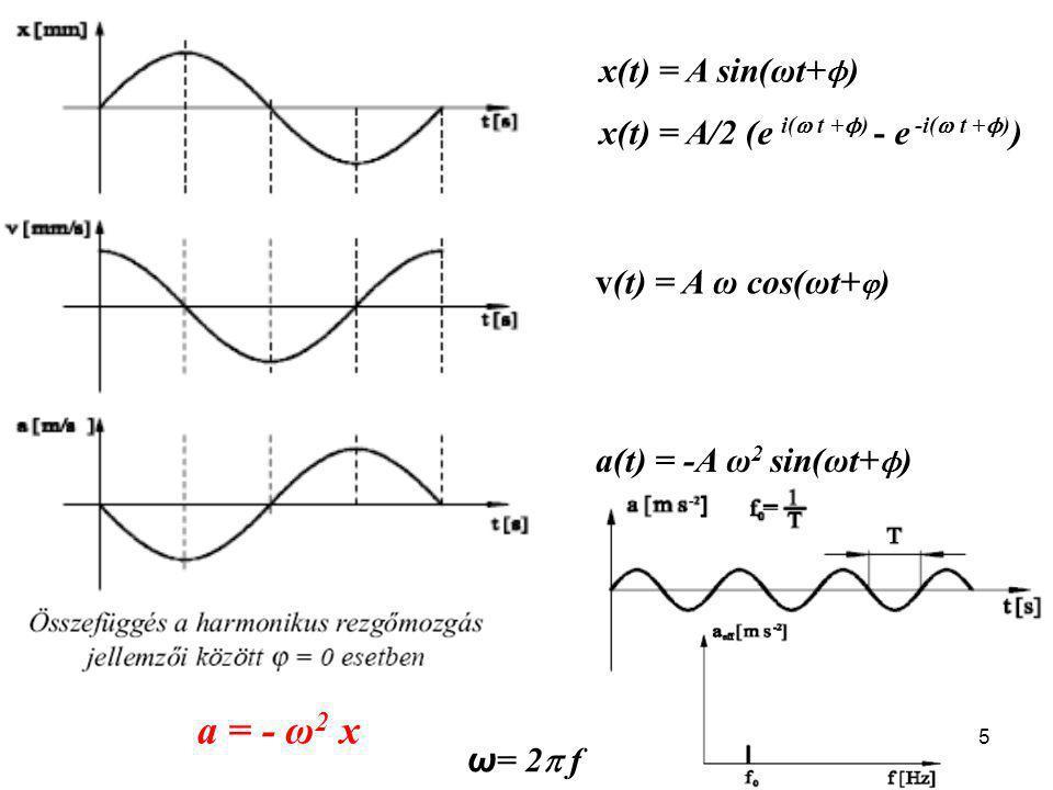 a = - ω2 x x(t) = A sin(ωt+ϕ) x(t) = A/2 (e i( t +ϕ) - e -i( t +ϕ))