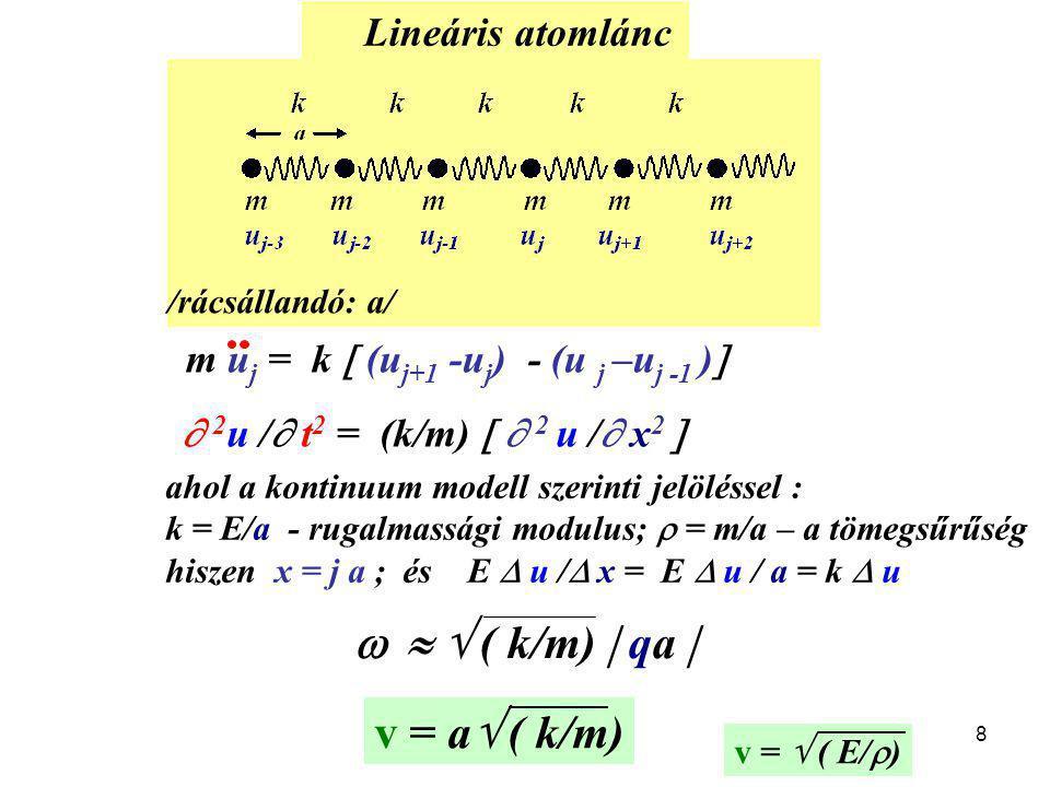    ( k/m)  qa  v = a ( k/m) Lineáris atomlánc