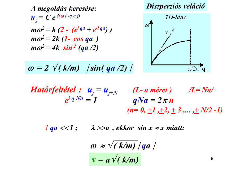 Határfeltétel : uj = uj+N (L- a méret ) /L= Na/
