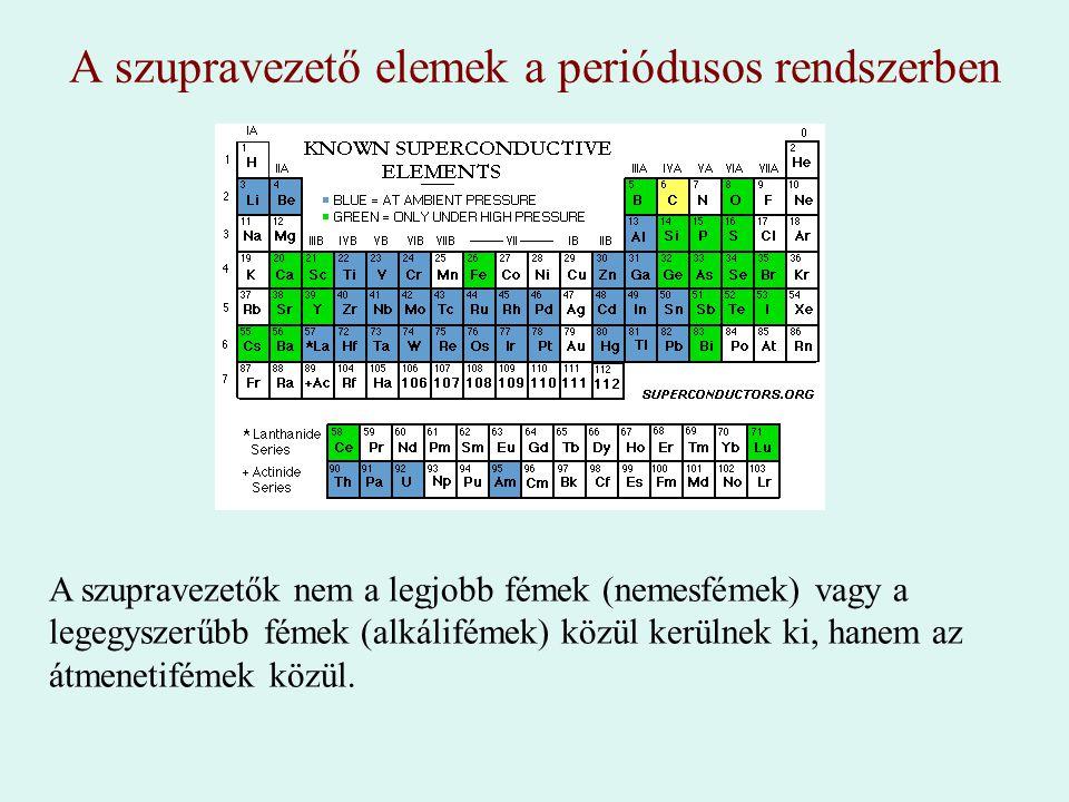 A szupravezető elemek a periódusos rendszerben
