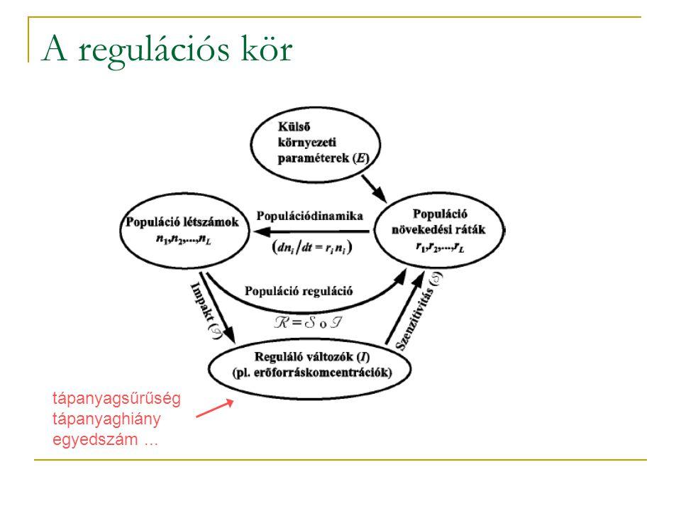 A regulációs kör tápanyagsűrűség tápanyaghiány egyedszám ...