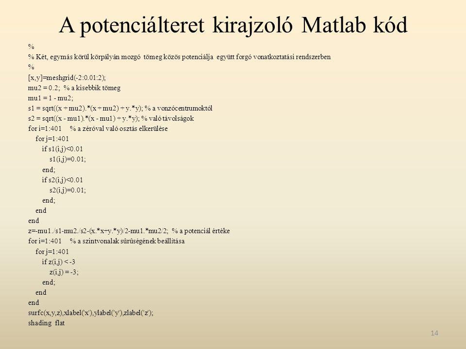 A potenciálteret kirajzoló Matlab kód