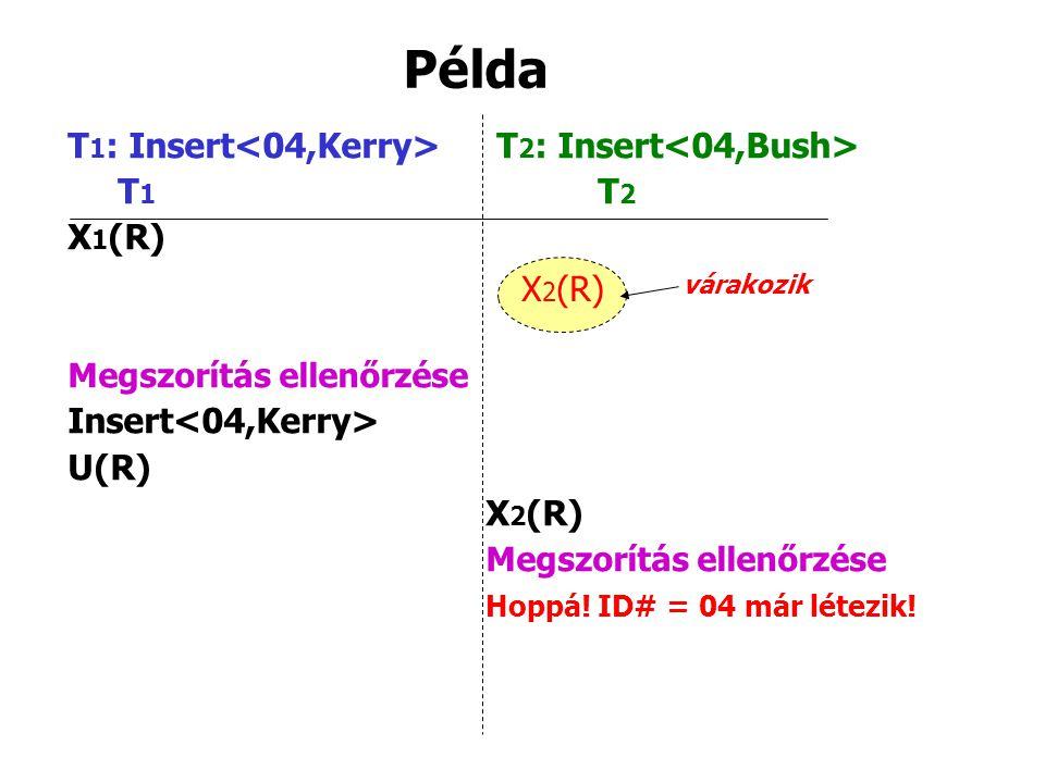 Példa T1: Insert<04,Kerry> T2: Insert<04,Bush> T1 T2 X1(R)