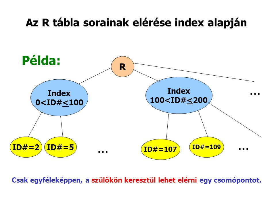 Az R tábla sorainak elérése index alapján