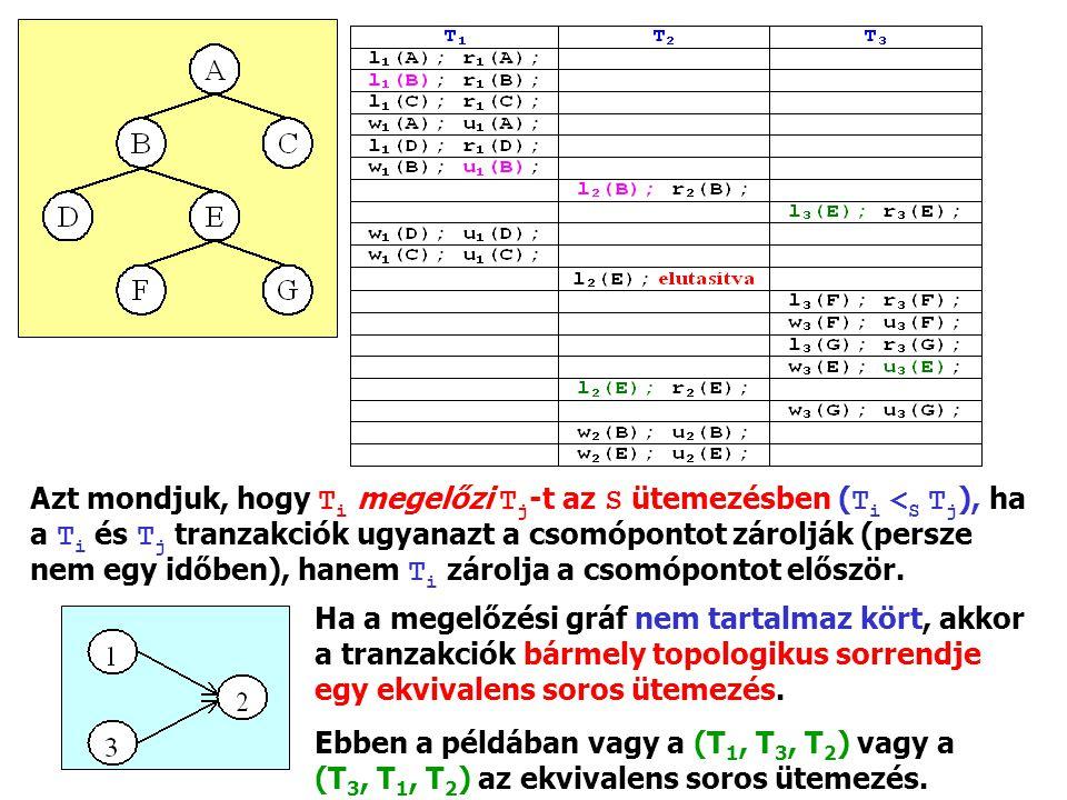 Azt mondjuk, hogy Ti megelőzi Tj‑t az S ütemezésben (Ti <S Tj), ha a Ti és Tj tranzakciók ugyanazt a csomópontot zárolják (persze nem egy időben), hanem Ti zárolja a csomópontot először.