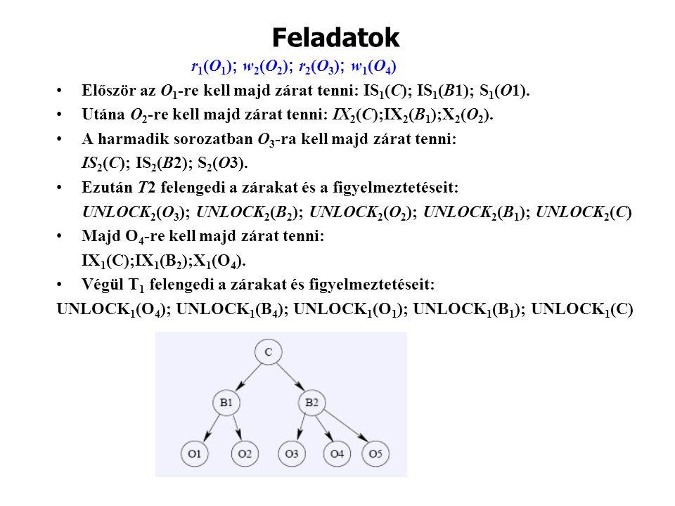 Feladatok r1(O1); w2(O2); r2(O3); w1(O4)