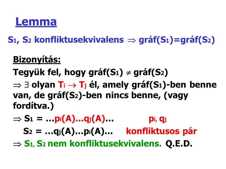 Lemma S1, S2 konfliktusekvivalens  gráf(S1)=gráf(S2) Bizonyítás: