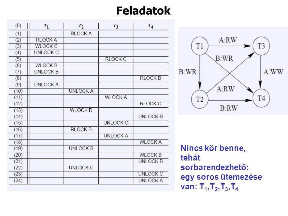 Feladatok Nincs kör benne, tehát sorbarendezhető: egy soros ütemezése van: T1,T2,T3,T4
