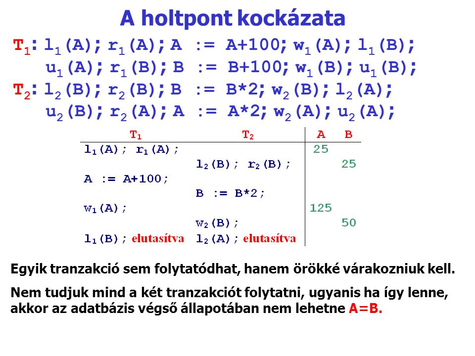 A holtpont kockázata T1: l1(A); r1(A); A := A+100; w1(A); l1(B);