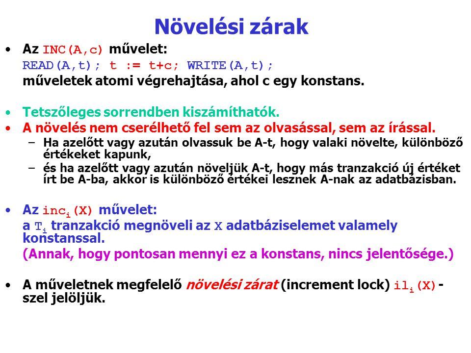 Növelési zárak Az INC(A,c) művelet: READ(A,t); t := t+c; WRITE(A,t);