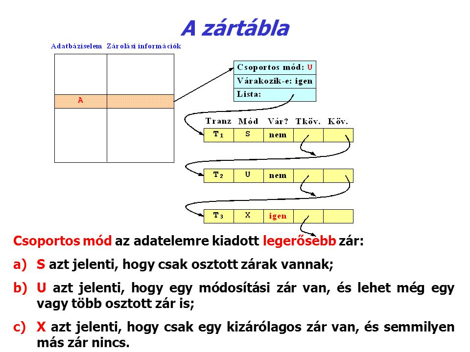 A zártábla Csoportos mód az adatelemre kiadott legerősebb zár: