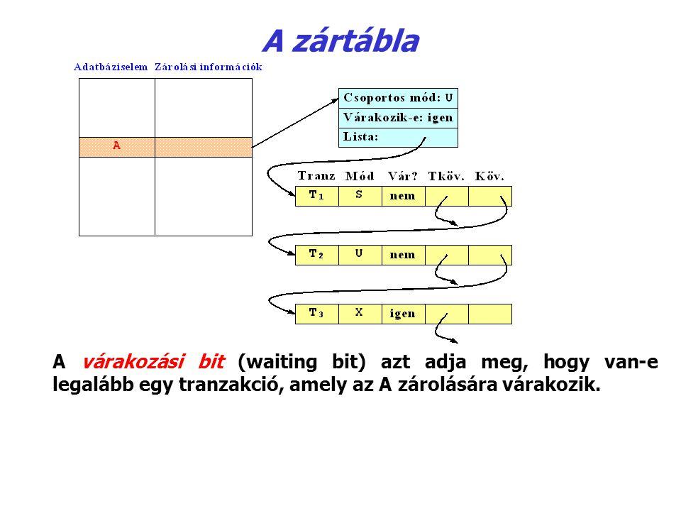 A zártábla A várakozási bit (waiting bit) azt adja meg, hogy van‑e legalább egy tranzakció, amely az A zárolására várakozik.