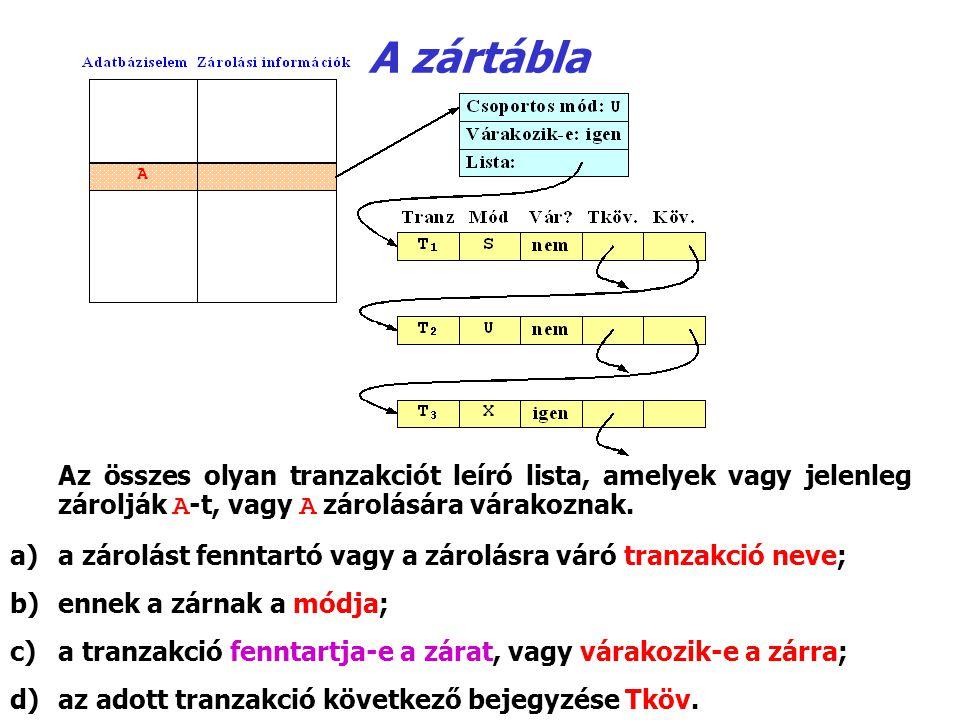 A zártábla Az összes olyan tranzakciót leíró lista, amelyek vagy jelenleg zárolják A‑t, vagy A zárolására várakoznak.