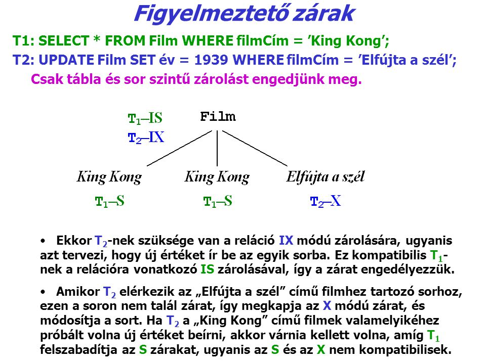 Figyelmeztető zárak T1: SELECT * FROM Film WHERE filmCím = 'King Kong'; T2: UPDATE Film SET év = 1939 WHERE filmCím = 'Elfújta a szél';